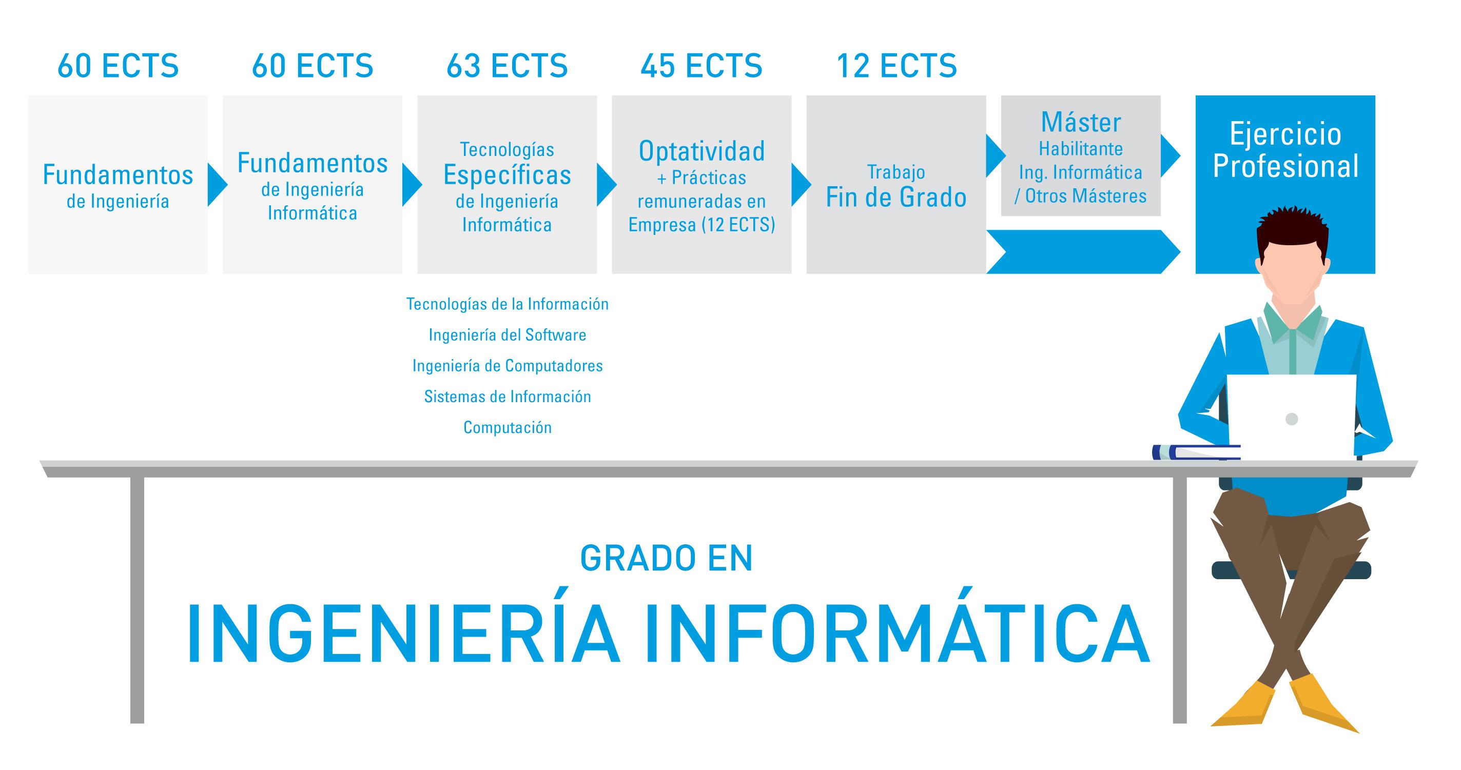 Infografía del grado en Ingeniería Informática