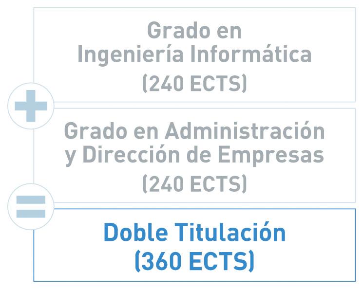 Doble Grado en Ingeniería Informática y Administración y Dirección de Empresas